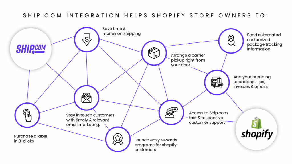 Infographic: Ship.com Integration Helps Shopify Stores Owners To: